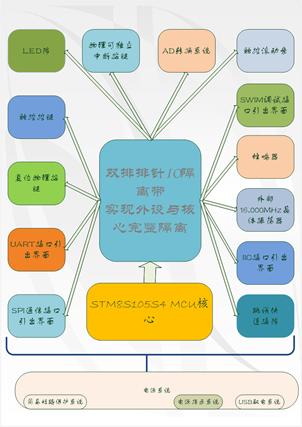 轩微科技stm8触摸开发板